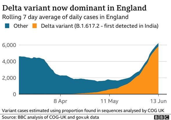 Delta variant graph for rolling 7 day average of daily cases in England